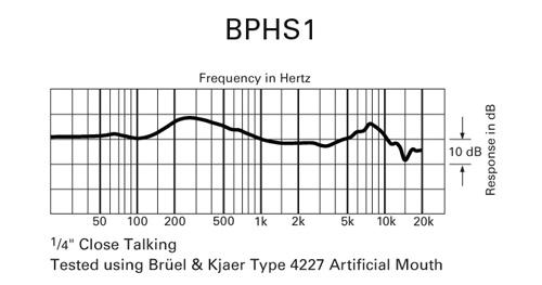 Audio-Technica BPHS-1 - frekvenčná charakteristika