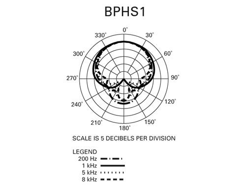 Audio-Technica BPHS-1 - smerová charakteristika