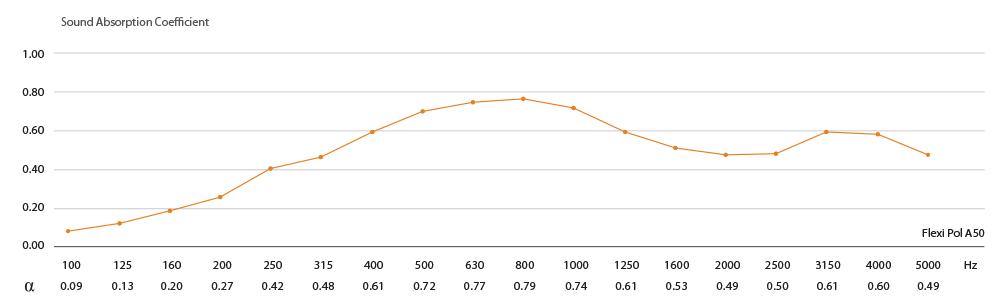 Flexi POL A50 - graf absorpcie zvuku